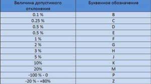 Маркировка конденсаторов расшифровка-6