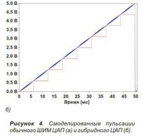 Объединение ШИМ с лестничным ЦАП-5