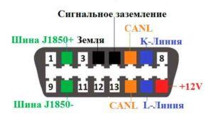 Распиновка obd2 разъема-3