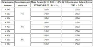 усилитель мощности для сабвуфера 200 Вт-table_mosfit-200wt