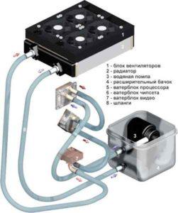 Водяное охлаждение для процессора-4