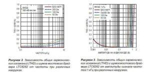 Высококачественный усилитель для наушников-2