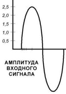 Схемы УМЗЧ на транзисторах-5