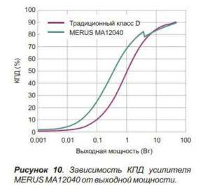 аудио усилители MERUS-10