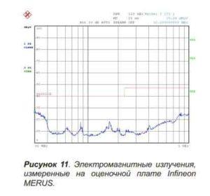 График усилителя-11