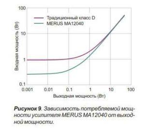 аудио усилители MERUS-9