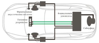 Автоусилитель-5