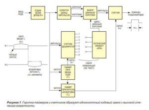 Электронно кодовые замки-1