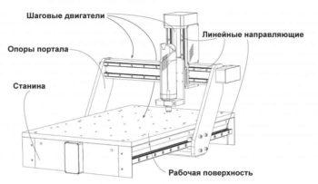 фрезерный станок своими руками-2