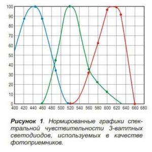 Нормированный график-1