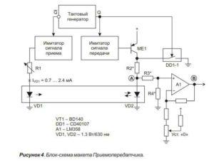 Блок-схема макета приемопередатчика