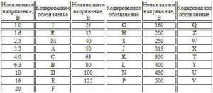 Маркировка конденсаторов расшифровка-7