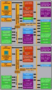 Микроконтроллеры STM32-3