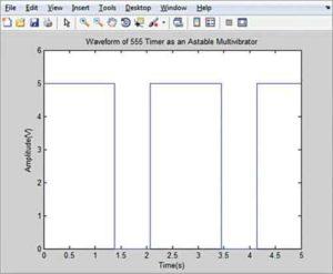 Форма волны для R1 = 1000 Ом, R2 = 1000 Ом и C = 1000 мкФ