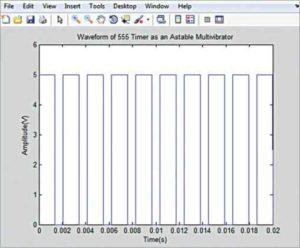 Форма волны для R1 = 1000 Ом, R2 = 1000 Ом и C = 1 мкФ