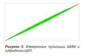 Объединение ШИМ с лестничным ЦАП-6