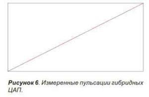 Объединение ШИМ с лестничным ЦАП-7