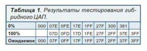 Объединение ШИМ с лестничным ЦАП-8