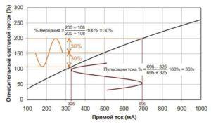 Почему мигают светодиодные лампы-1