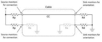 Модель CC с подтягиванием/опусканием