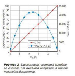 ШИМ схема-2