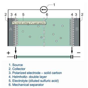 Суперконденсаторы-1