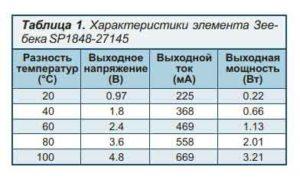 Таблица-1