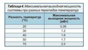 Таблица-4
