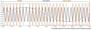 График сигналов
