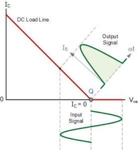 Кривая сигнала-3