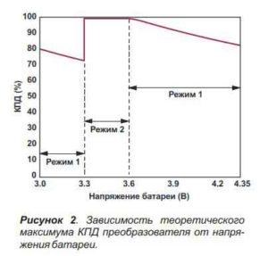 Зарядка литиевых аккумуляторов-2